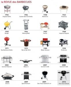 La revue des barbecues Weber